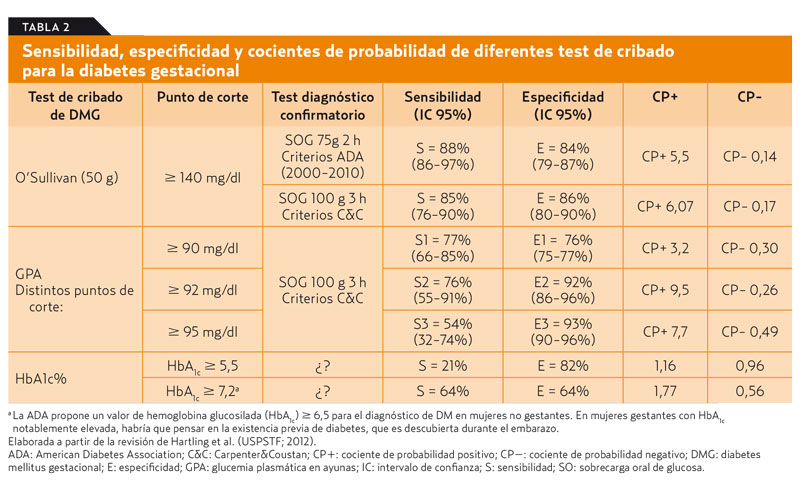 prueba de diabetes gestacional a las 10 semanas